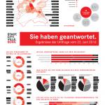2016-09-28_Seilbahn_Bonn_Fragebogen1_Auswertung_POSTER